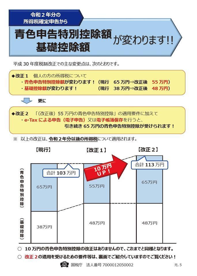 青色申告特別控除が変わります! e-TAXで65万円控除を維持しましょう!